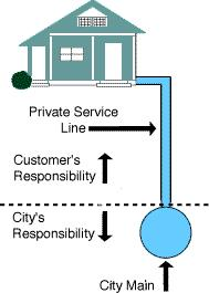 Diagram of Customer vs City lines